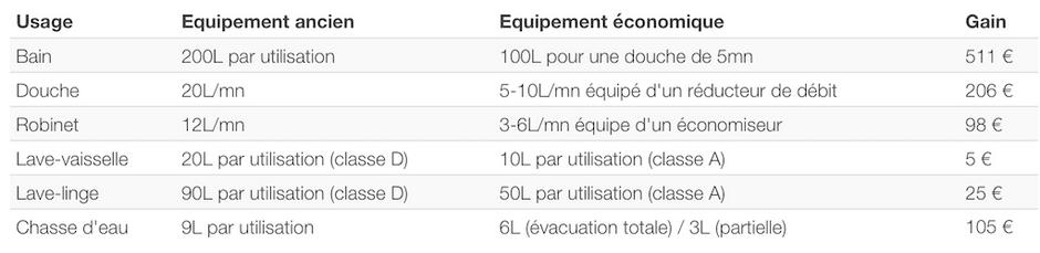 Économies d'eau par an (pour une famille de 4 personnes avec prix de 3,50€/m3)