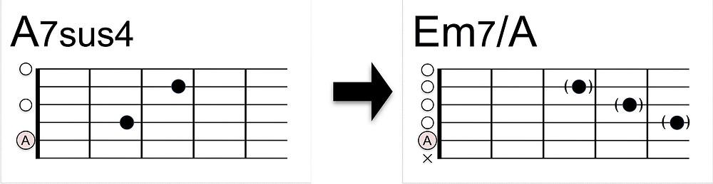Em7/Aコードの押さえ方