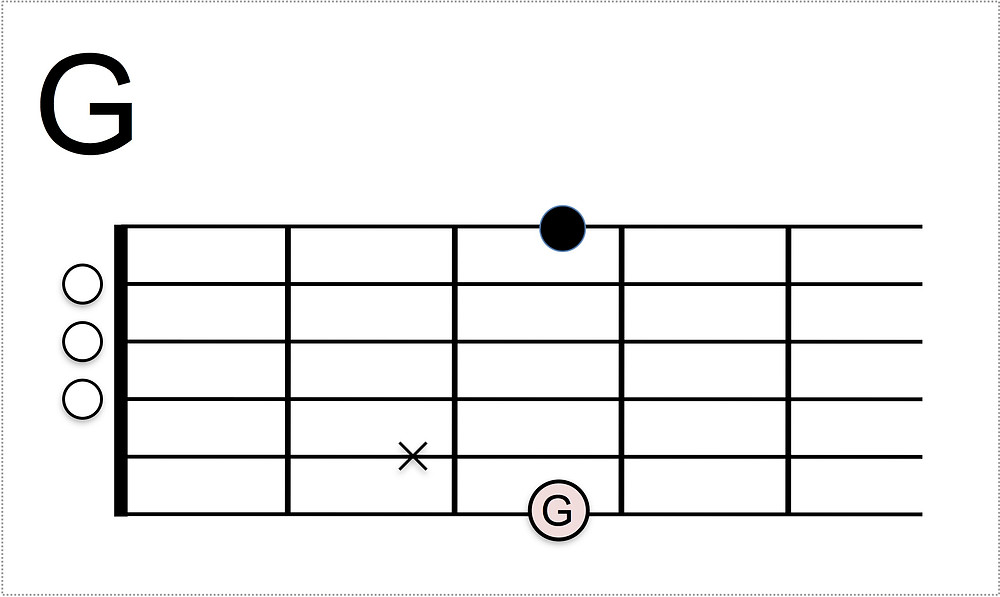 Gコード5弦ミュート