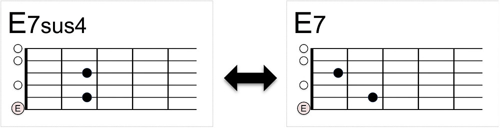 E7sus4 - E7