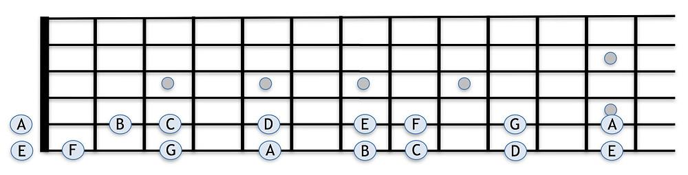 5弦、6弦上の音