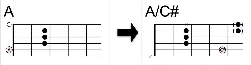 A/C#コードの押さえ方