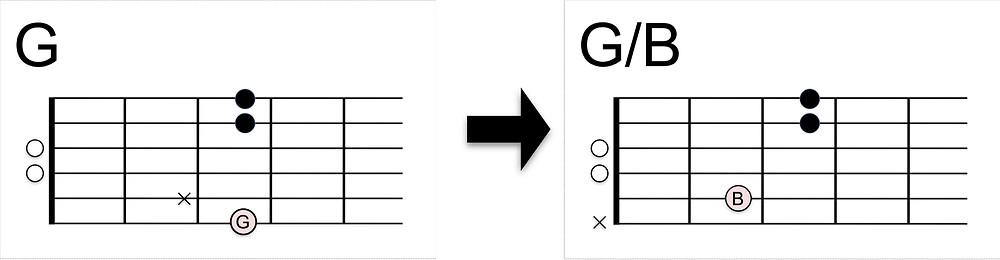 G/Bコードの押さえ方