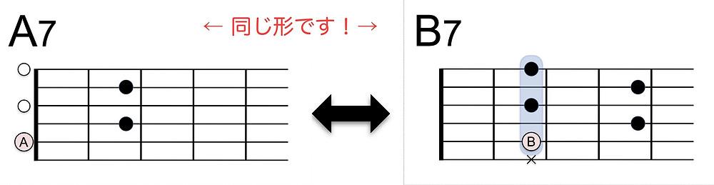 A7 - B7