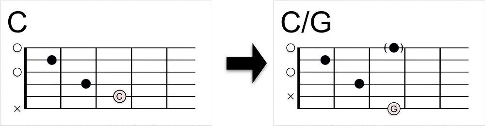 C/Gコードの押さえ方