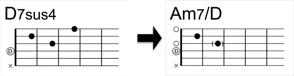 Am7/Dコードの押さえ方