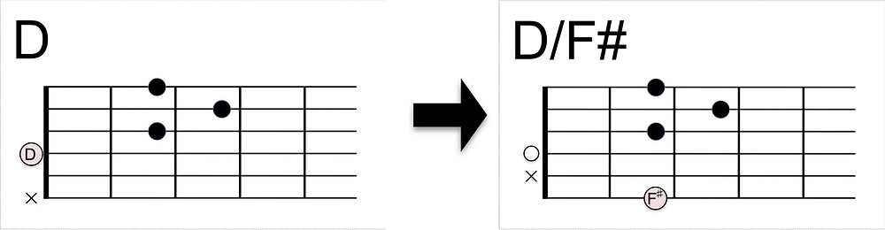 D/F#コードの押さえ方