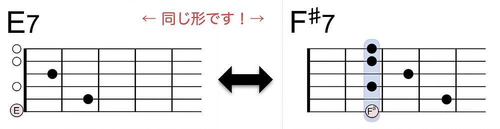 E7 - F#7