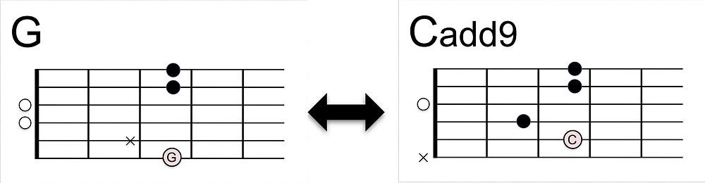 G-Cadd9