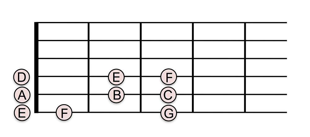 ルートに関連する低音弦の音