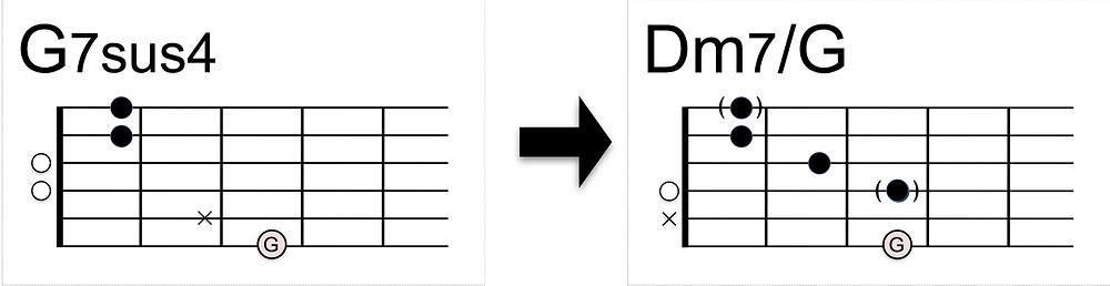 Dm7/Gコードの押さえ方