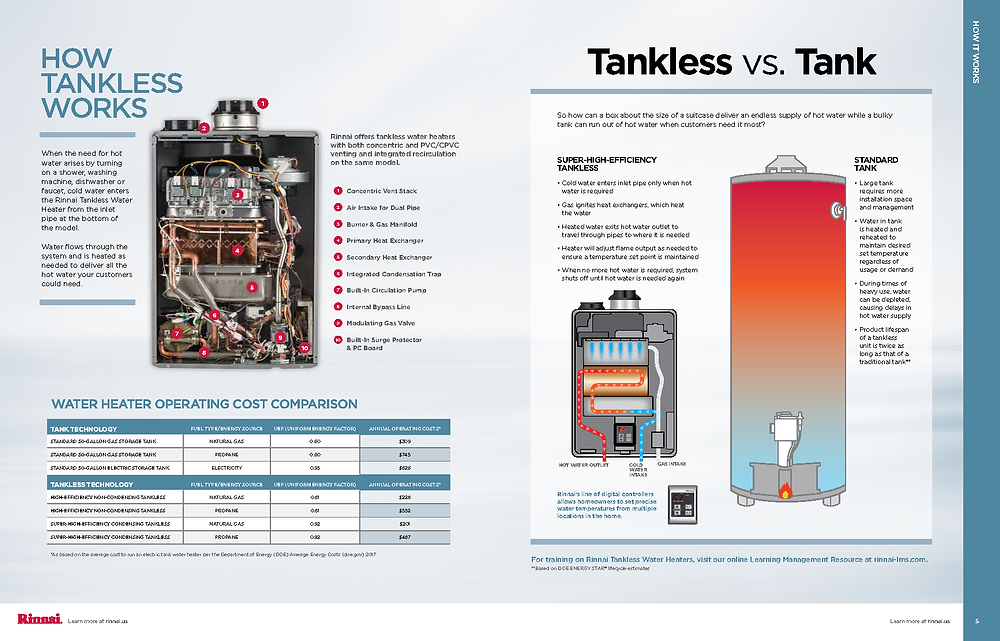 Tank & Tankless Comparison