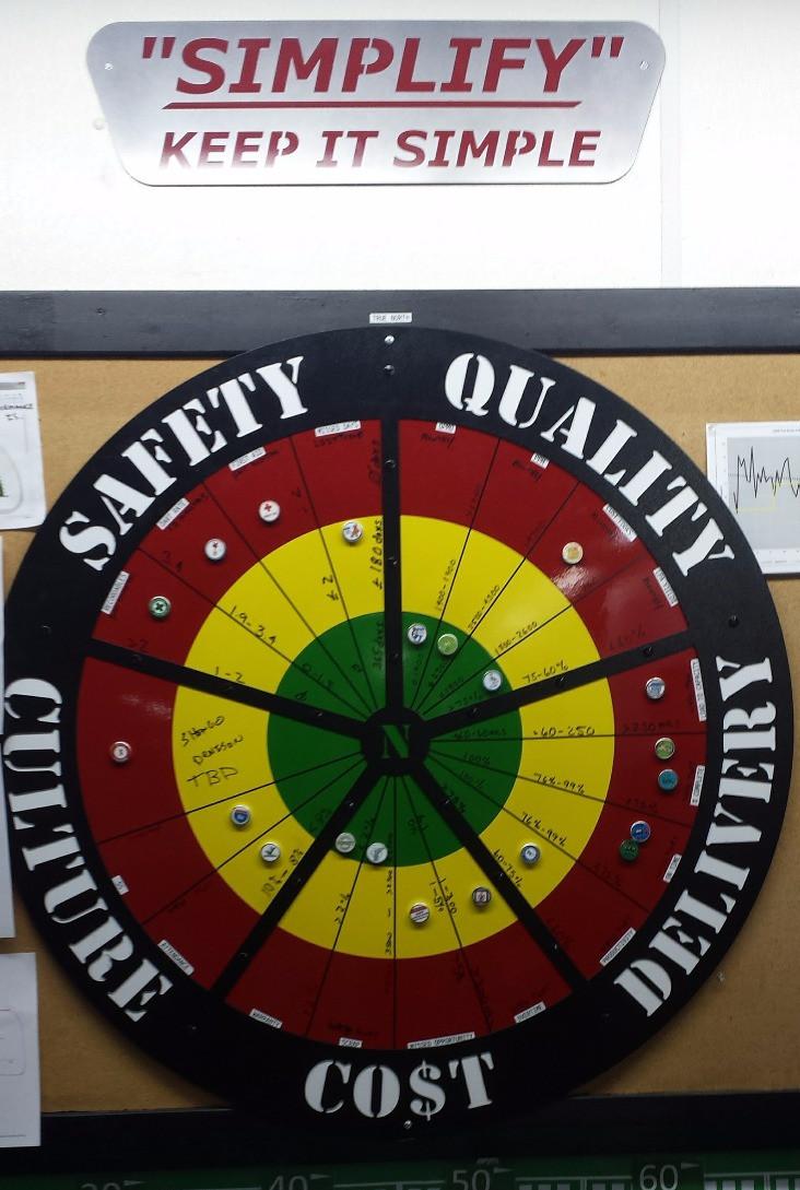 """Bullseye"" Metrics Board"