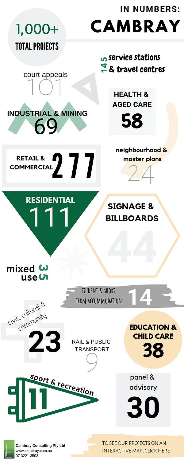 Cambray in Numbers