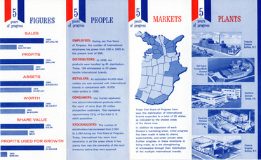 1959 Financial Summary & Brewery Plants, Internatial Breweries Inc.