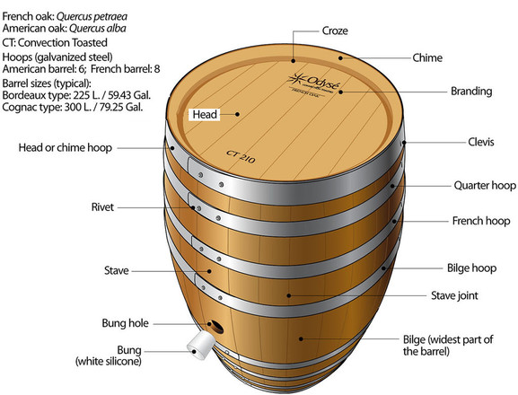 Description of an Oak Barrel