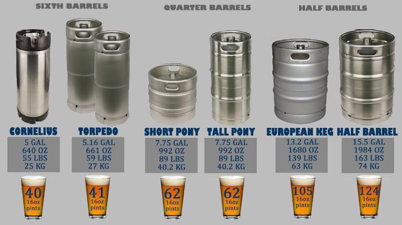 Beer Kegs: Sizes & Capacities.