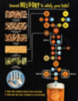 Mel-0-Dry Brewing Diagram1.jpg