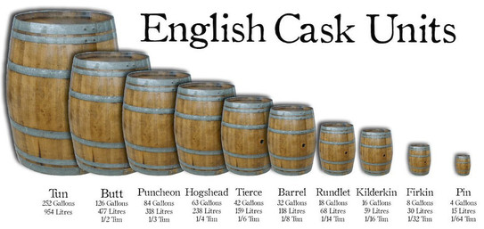 English Casks by Units or Size.
