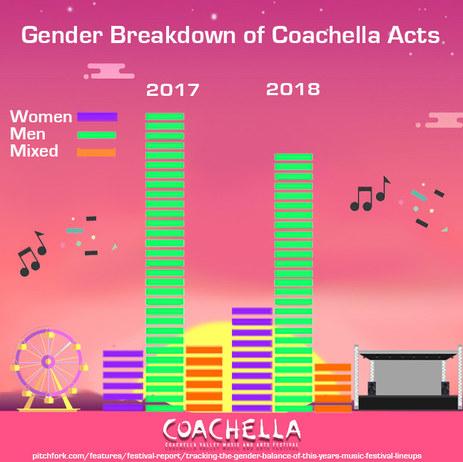 Coachella Data Infographic