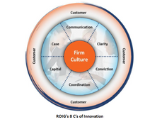 The Critical First Step of Innovation: Win over your internal customers