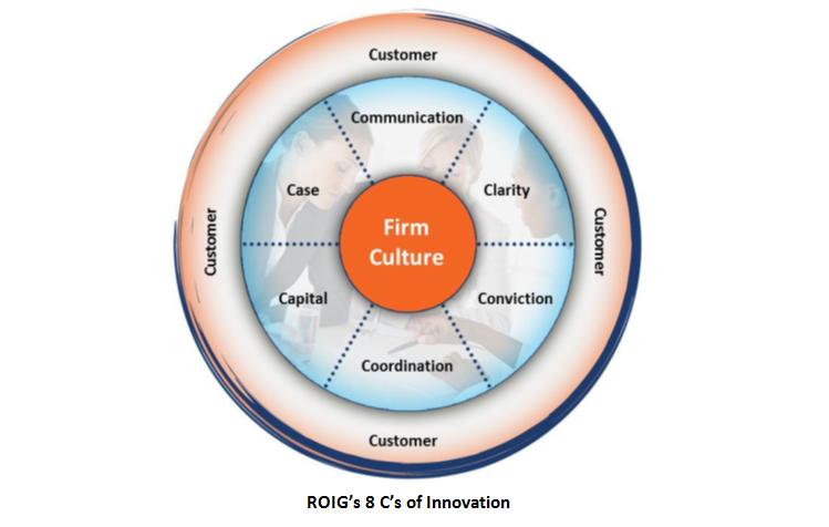8 C's of Innovation