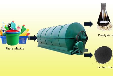 Pourquoi la pyrolyse des déchets?