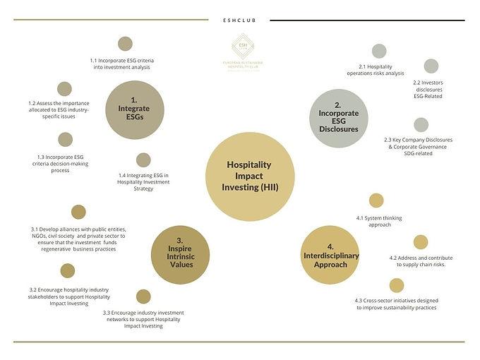 Hospitality Impact Investing HII-2.jpg