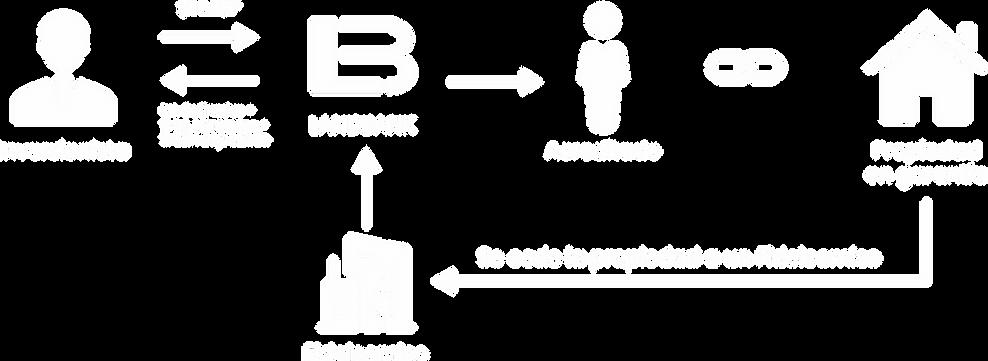 landbank_diagrama_iconos.png