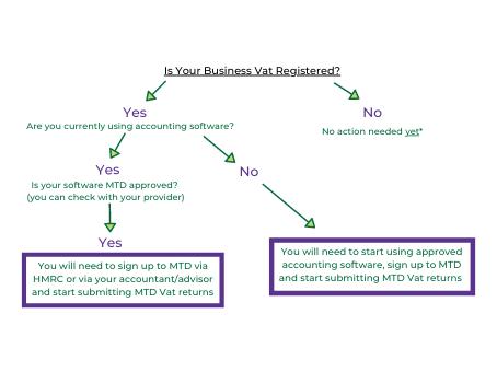 Making Tax Digital (MTD) Phase 2