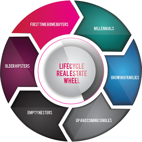 Lifecycle Wheel-01.png