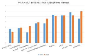 北歐極品maria nila已於2018成為瑞典市佔最高髮品