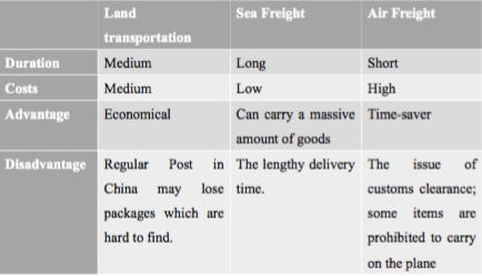 Comparison of the most common shipping method (land transportation, sea freight and air freight)