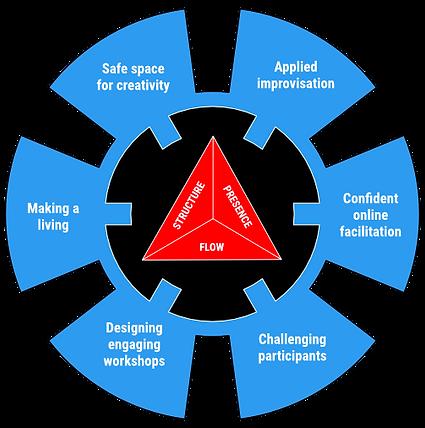 Curriculum visualisation 1.3.png