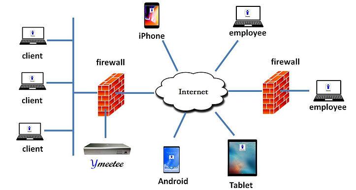 ymeetee_firewall.JPG