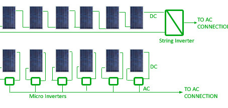 Fundamental Concepts of String Inverters and Micro-Inverters