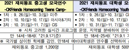 [신청기한연장] 2021 OKFriends Homecoming Teens, Youth Camp (재외동포 중고생 및 대학생 모국연수)