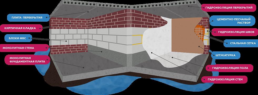 Пермь гидроизоляция бетонные полы и наливные полы
