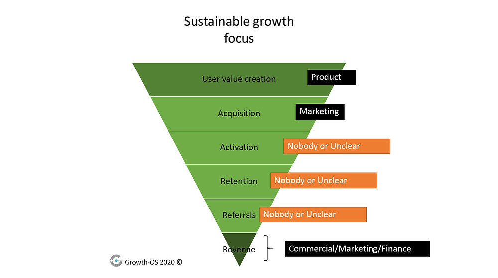 Your growth funnel may have areas which are not being focussed on