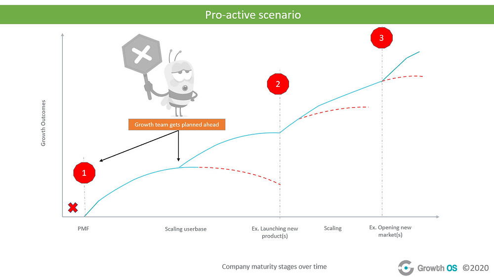 Graph showing a pro-active scenario for a company growth over time