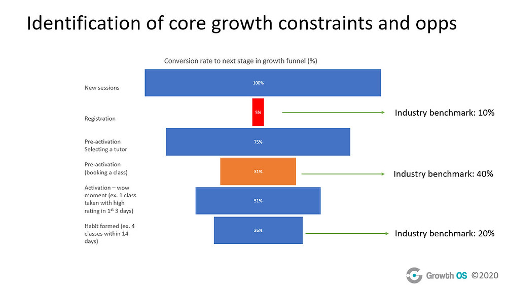 Chart showing industry benchmarks for core growth constraints