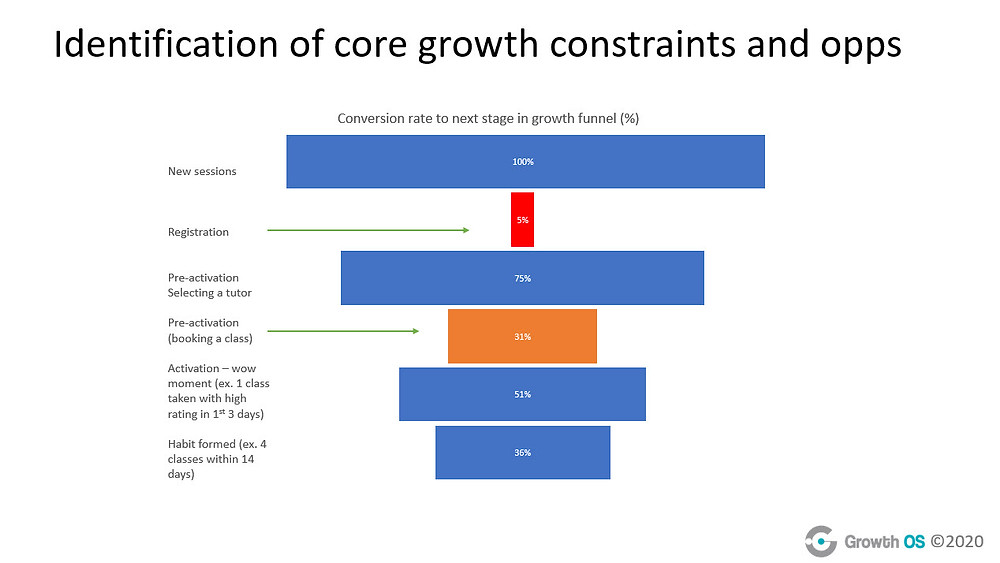 Identify your core growth constraints for each step of the funnel