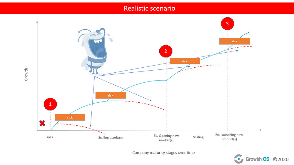 Growth showing a realistic growth scenario for a company over time