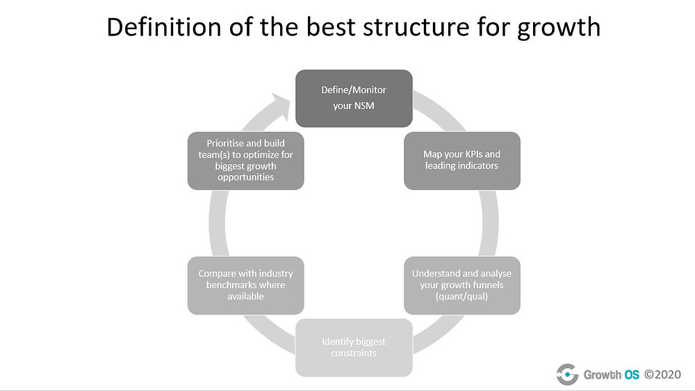 Chart showing how to go about defining the best structure for growth