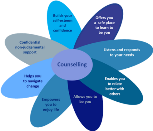 counselling helps-450.png