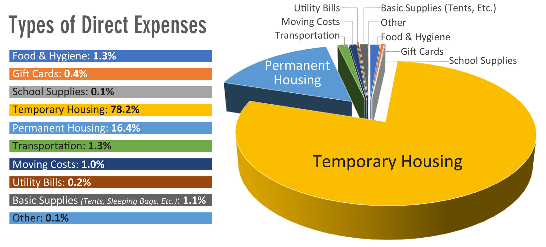 2020 Types of Expenses.png