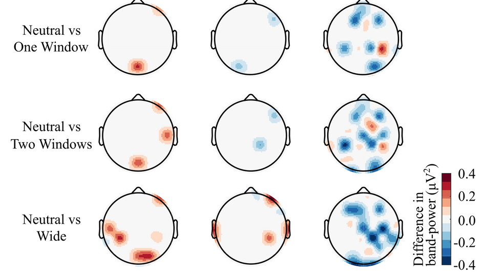 EEG alpha band-power feature visualization. The topographic plots display the alpha band features that reached a statistical significance level of p < 2.4 x 10-6. These plots show the difference between the design conditions compared with the Neutral classroom design; evaluated in three cognitive tests: DST, BT, and VMT.