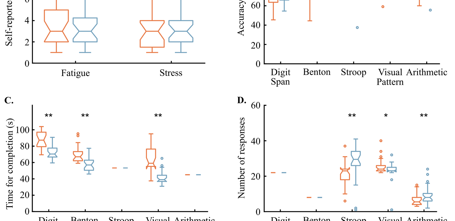Cognitive test performance in the physical classroom environment vs. the identical virtual classroom. The color bars indicate the median scores in each environment, with the first and third quartiles shown as error bars. A. Self-reported fatigue and stress levels after completing the tests, B. the ratio of correct responses to total number of responses given by the participants, C. the time required to complete each test, and D. the total number of responses given by the participants in each tests.