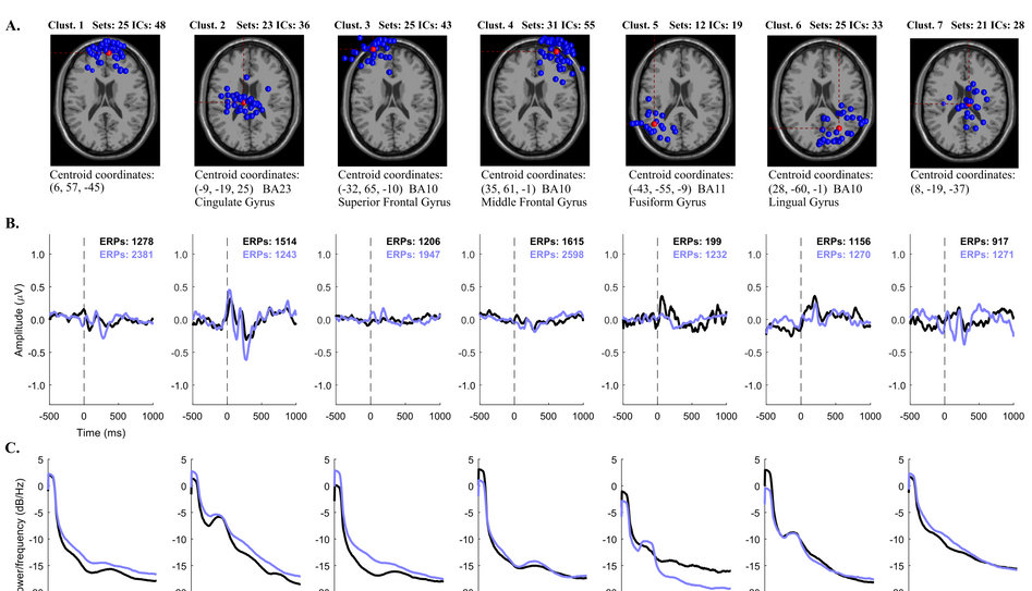 EEG group data analysis for equivalent dipoles corresponding to the ICs from all participants, in the real-world environment vs. the virtual environment. Seven IC clusters were obtained, indicated as Clust. 1-7, with their data shown in each column. A. Projected equivalent dipole locations. B. ERP waveforms obtained from the corresponding correct-response inputs. C. ERP Power spectral density, averaged for each condition.