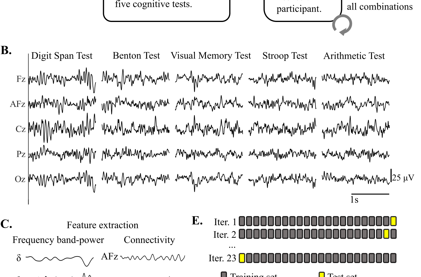 EEG data analysis and machine learning classification implementation, with sample data from one participant as it goes through the classification pipeline. A. EEG feature classification flowchart. The black marks on the top right corner indicate that a visual example of the process is shown in sections B-G. B. EEG data from one participant, in the Wide classroom design condition, for 2 s in all cognitive tests. C. Feature extraction: frequency band-power for each channel; and connectivity using PDC. C. The 14 most discriminant features to classify between the Neutral vs Wide design conditions. The classifier model shown corresponds to the VMT. D. Machine learning data distribution in the Training and Testing sets for 23 iterations. In each iteration, the data from an unseen participant was used for the Testing set. E. Machine learning example for one iteration. A classification model (k-SVM polynomial degree 2) was built from the Training set, and evaluated in the Testing set. G. The receiver operating characteristic curve (ROC), classification matrix, and classification accuracy are used to evaluate the classification performance.